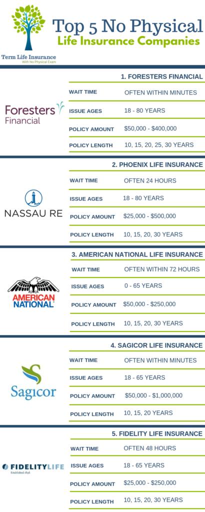 no physical life insurance